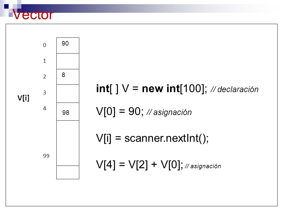 Vector int[ ] V = new int[100]; // declaración